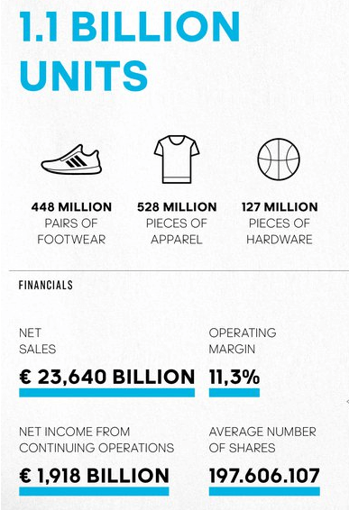 Unique Selling Proposition of Adidas