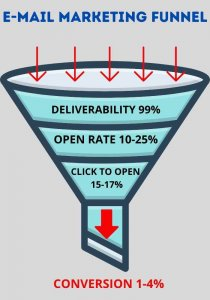 EMAIL MARKETING FUNNEL (1)